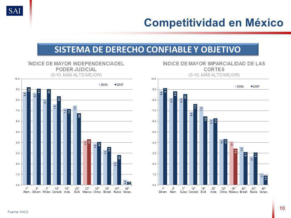 10 Fuente: IMCO SISTEMA DE DERECHO CONFIABLE Y OBJETIVO ÍNDICE DE MAYOR INDEPENDENCIA DEL PODER JUDICIAL (0-10, MÁS ALTO MEJOR) ÍNDICE DE MAYOR IMPARCIALIDAD DE LAS CORTES (0-10, MÁS ALTO MEJOR) Competitividad en México
