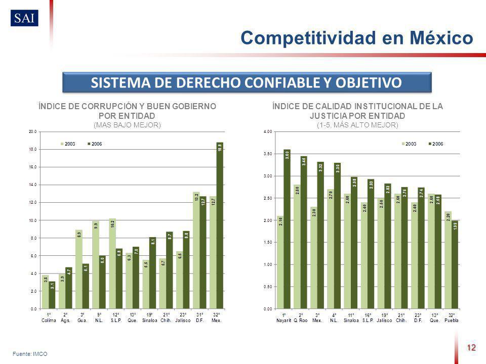 12 Fuente: IMCO SISTEMA DE DERECHO CONFIABLE Y OBJETIVO ÍNDICE DE CORRUPCIÓN Y BUEN GOBIERNO POR ENTIDAD (MAS BAJO MEJOR) ÍNDICE DE CALIDAD INSTITUCIONAL DE LA JUSTICIA POR ENTIDAD (1-5, MÁS ALTO MEJOR) Competitividad en México