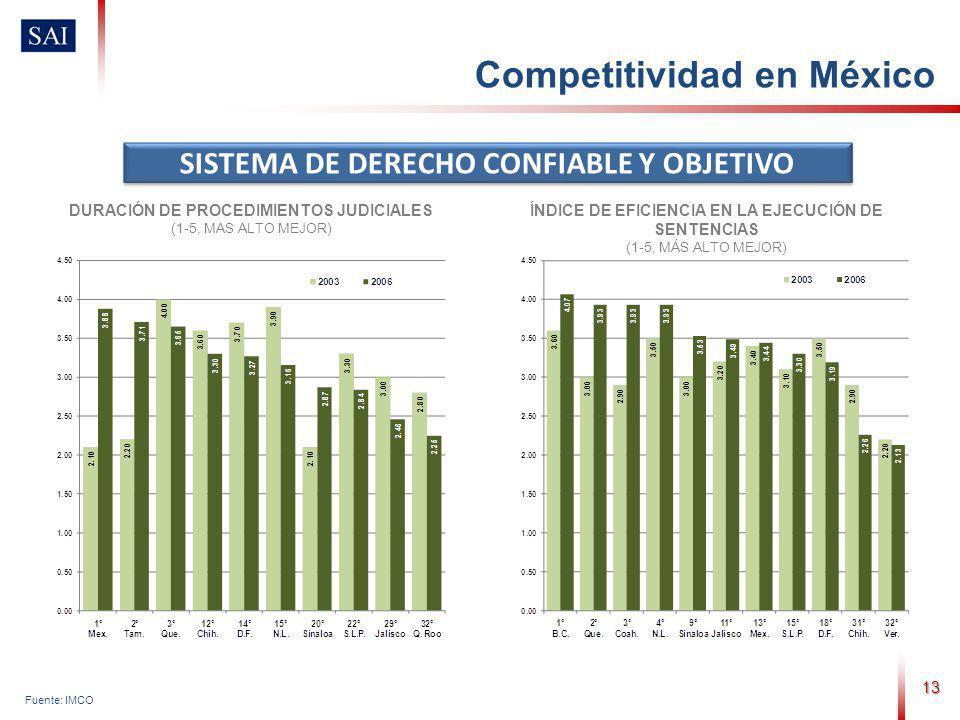 13 Fuente: IMCO SISTEMA DE DERECHO CONFIABLE Y OBJETIVO DURACIÓN DE PROCEDIMIENTOS JUDICIALES (1-5, MAS ALTO MEJOR) ÍNDICE DE EFICIENCIA EN LA EJECUCIÓN DE SENTENCIAS (1-5, MÁS ALTO MEJOR) Competitividad en México