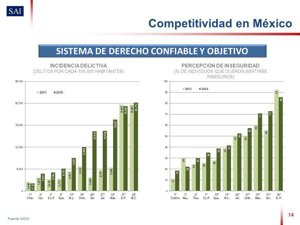 14 Fuente: IMCO SISTEMA DE DERECHO CONFIABLE Y OBJETIVO INCIDENCIA DELICTIVA (DELITOS POR CADA 100,000 HABITANTES) PERCEPCIÓN DE INSEGURIDAD (% DE INDIVIDUOS QUE DIJERON SENTIRSE INSEGUROS) Competitividad en México