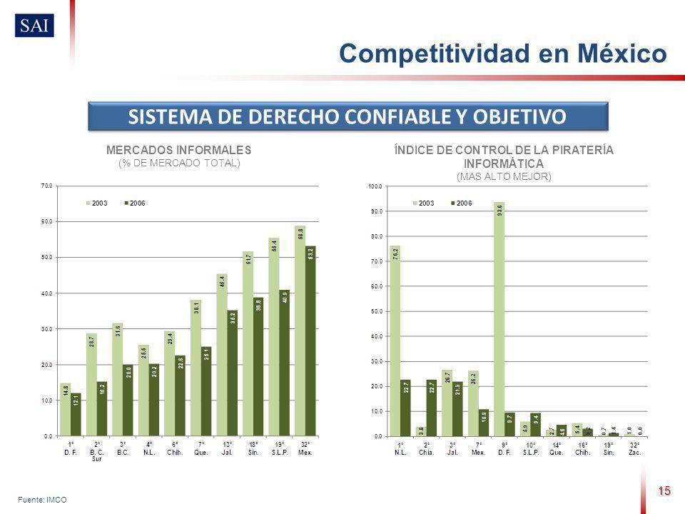 15 Fuente: IMCO SISTEMA DE DERECHO CONFIABLE Y OBJETIVO MERCADOS INFORMALES (% DE MERCADO TOTAL) ÍNDICE DE CONTROL DE LA PIRATERÍA INFORMÁTICA (MAS ALTO MEJOR) Competitividad en México