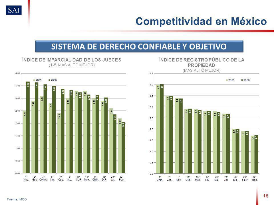 16 Fuente: IMCO SISTEMA DE DERECHO CONFIABLE Y OBJETIVO ÍNDICE DE IMPARCIALIDAD DE LOS JUECES (1-5, MAS ALTO MEJOR) ÍNDICE DE REGISTRO PÚBLICO DE LA PROPIEDAD (MAS ALTO MEJOR) Competitividad en México