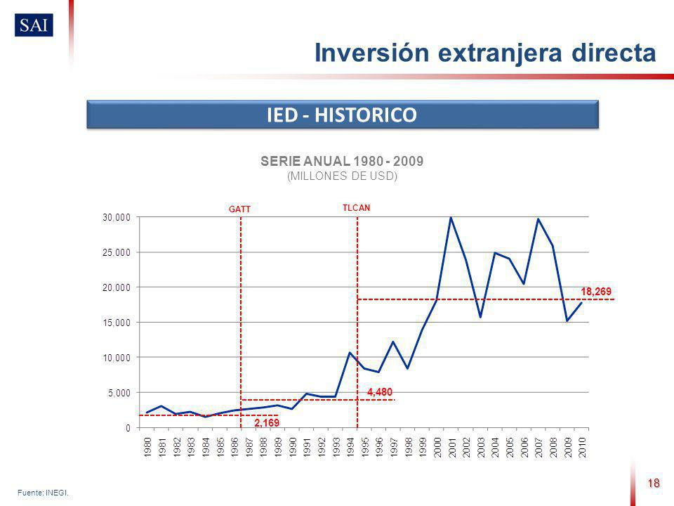 18 Inversión extranjera directa IED - HISTORICO SERIE ANUAL 1980 - 2009 (MILLONES DE USD) Fuente: INEGI. GATT TLCAN 18,269 4,480 2,169
