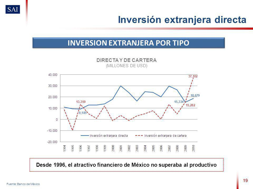 19 INVERSION EXTRANJERA POR TIPO Fuente: Banco de México. DIRECTA Y DE CARTERA (MILLONES DE USD) Desde 1996, el atractivo financiero de México no supe