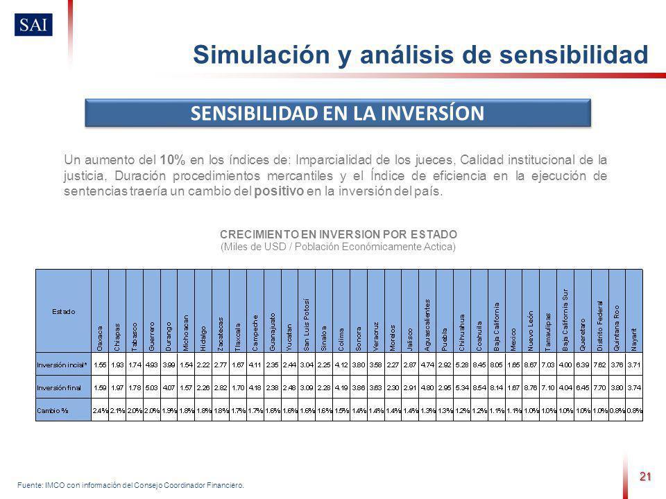 21 SENSIBILIDAD EN LA INVERSÍON Simulación y análisis de sensibilidad CRECIMIENTO EN INVERSION POR ESTADO (Miles de USD / Población Económicamente Act