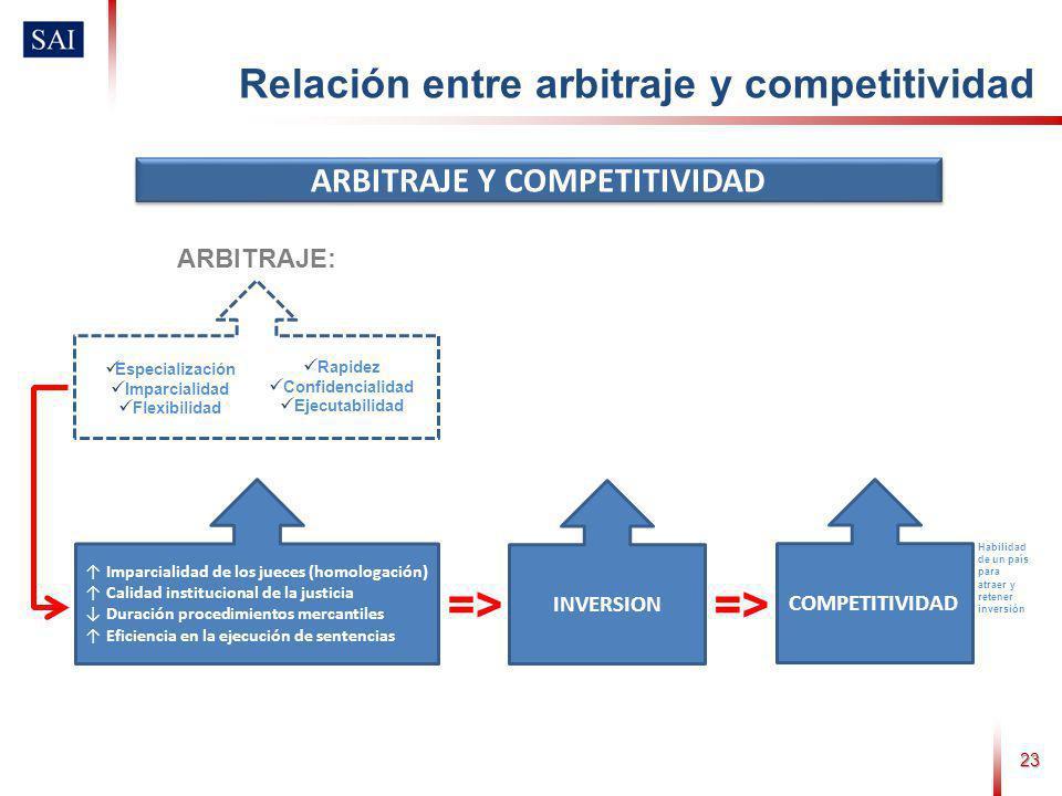 23 ARBITRAJE Y COMPETITIVIDAD Relación entre arbitraje y competitividad COMPETITIVIDAD INVERSION Habilidad de un país para atraer y retener inversión