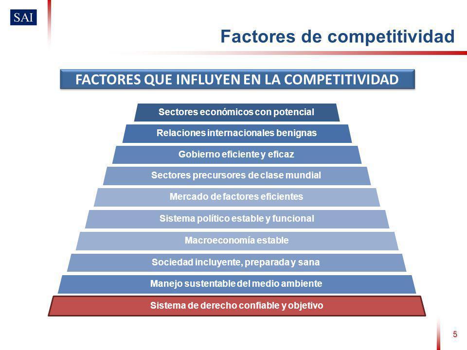 5 FACTORES QUE INFLUYEN EN LA COMPETITIVIDAD Sectores económicos con potencial Relaciones internacionales benignas Gobierno eficiente y eficaz Sectore