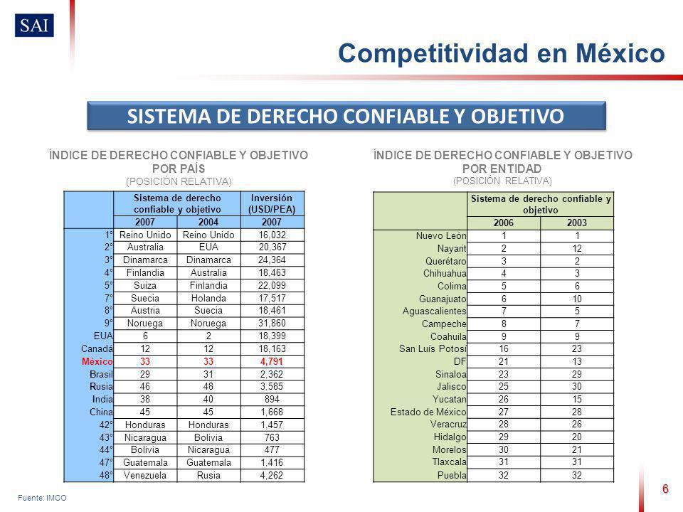 Sistema de derecho confiable y objetivo 20062003 Nuevo León11 Nayarit212 Querétaro32 Chihuahua43 Colima56 Guanajuato610 Aguascalientes75 Campeche87 Co