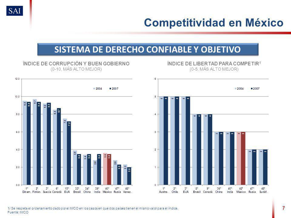 7 1/ Se respeta el ordenamiento dado por el IMCO en los casos en que dos países tienen el mismo valor para el índice. Fuente: IMCO SISTEMA DE DERECHO