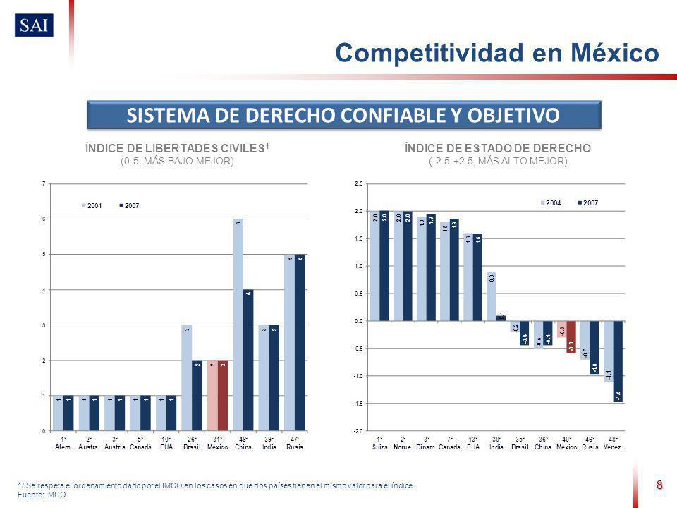 8 1/ Se respeta el ordenamiento dado por el IMCO en los casos en que dos países tienen el mismo valor para el índice. Fuente: IMCO SISTEMA DE DERECHO