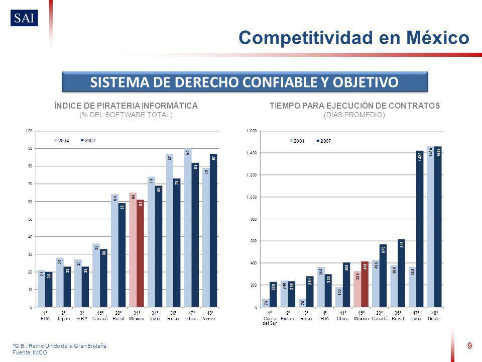 9 *G.B.: Reino Unido de la Gran Bretaña Fuente: IMCO SISTEMA DE DERECHO CONFIABLE Y OBJETIVO ÍNDICE DE PIRATERIA INFORMÁTICA (% DEL SOFTWARE TOTAL) TIEMPO PARA EJECUCIÓN DE CONTRATOS (DÍAS PROMEDIO) Competitividad en México