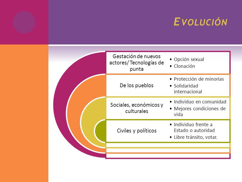 E VOLUCIÓN Gestación de nuevos actores/ Tecnologías de punta De los pueblos Sociales, económicos y culturales Civiles y políticos Opción sexual Clonac