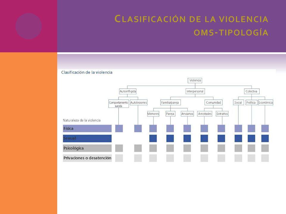 C LASIFICACIÓN DE LA VIOLENCIA OMS - TIPOLOGÍA