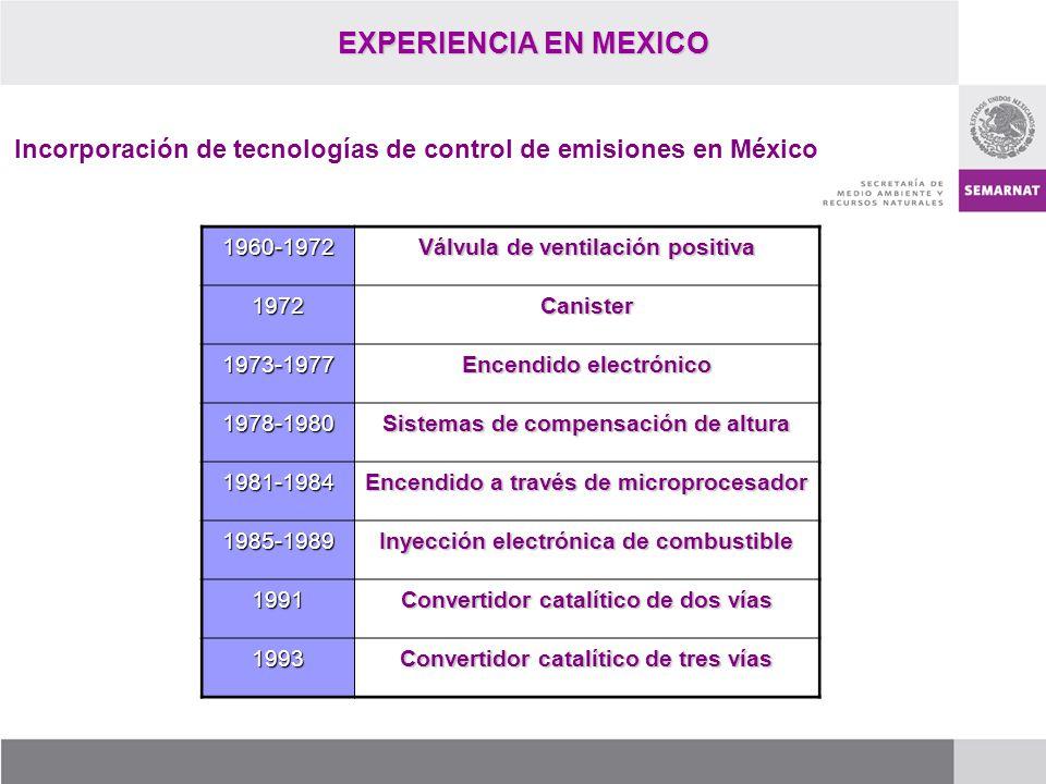 EXPERIENCIA EN MEXICO Incorporación de tecnologías de control de emisiones en México 1960-1972 Válvula de ventilación positiva 1972Canister 1973-1977