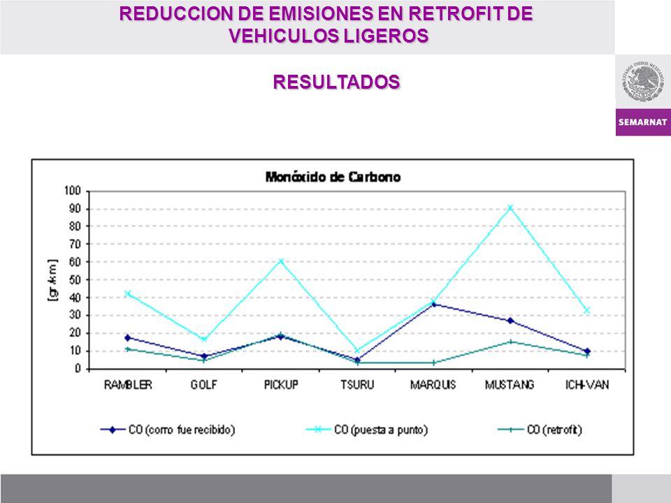 REDUCCION DE EMISIONES EN RETROFIT DE VEHICULOS LIGEROS VEHICULOS LIGEROS RESULTADOS