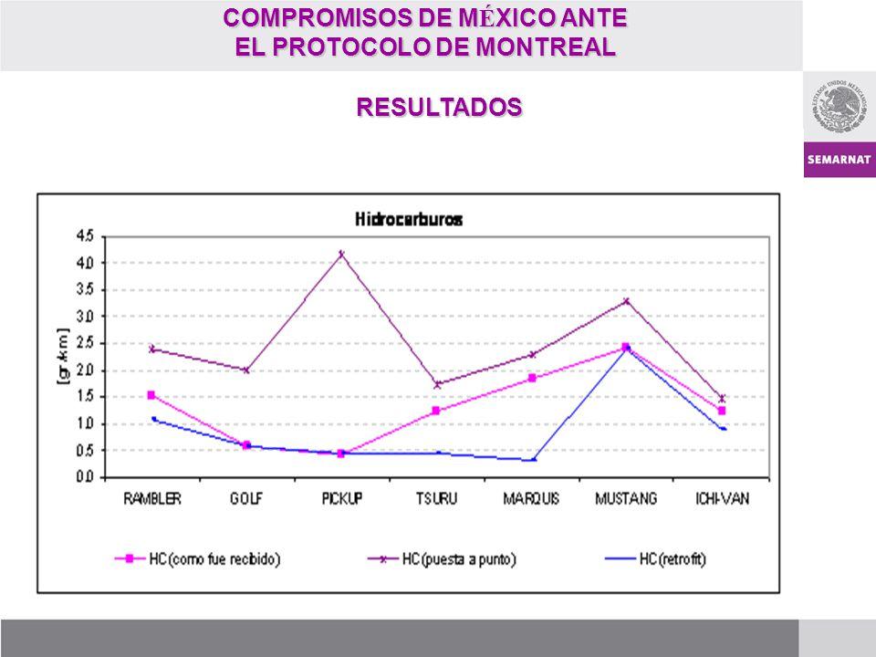 COMPROMISOS DE M É XICO ANTE EL PROTOCOLO DE MONTREAL RESULTADOS