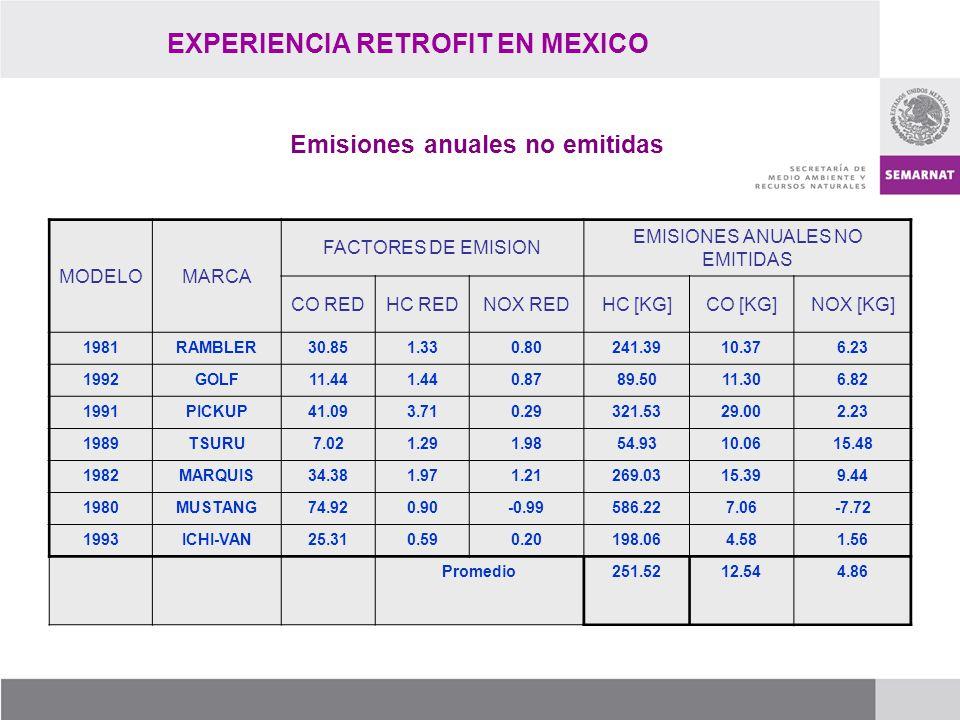 EXPERIENCIA RETROFIT EN MEXICO Emisiones anuales no emitidas MODELOMARCA FACTORES DE EMISION EMISIONES ANUALES NO EMITIDAS CO REDHC REDNOX REDHC [KG]C