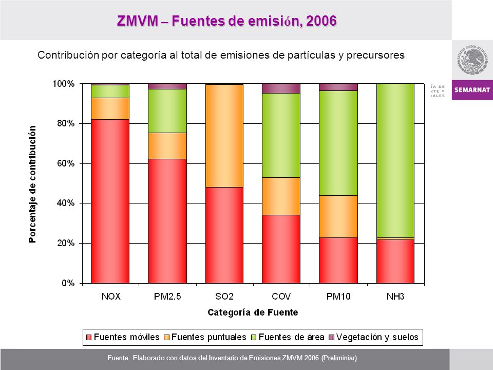 ZMVM – Fuentes de emisi ó n, 2006 Fuente: Elaborado con datos del Inventario de Emisiones ZMVM 2006 (Preliminiar) Contribución por categoría al total