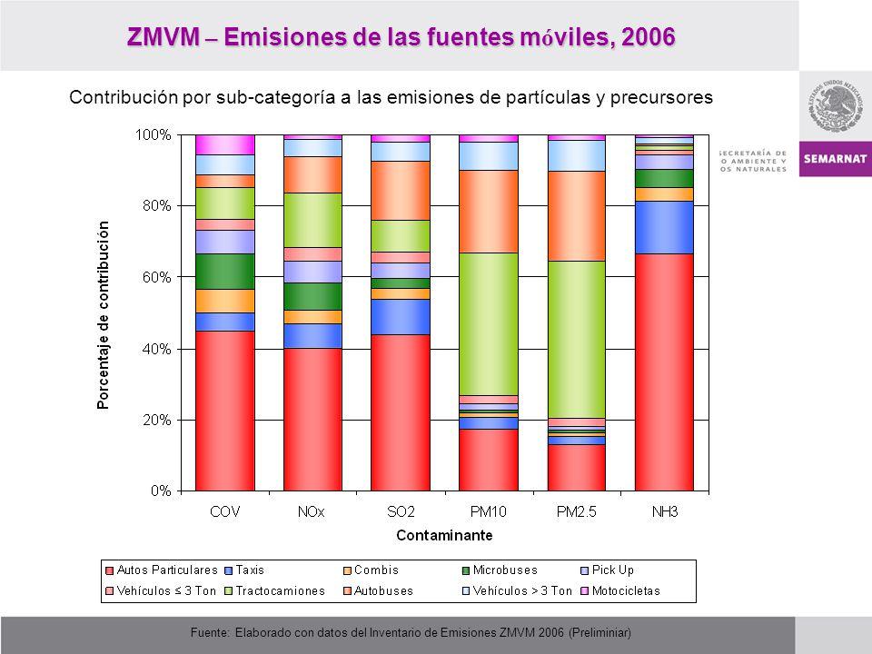 ZMVM – Emisiones de las fuentes m ó viles, 2006 Fuente: Elaborado con datos del Inventario de Emisiones ZMVM 2006 (Preliminiar) Contribución por sub-c