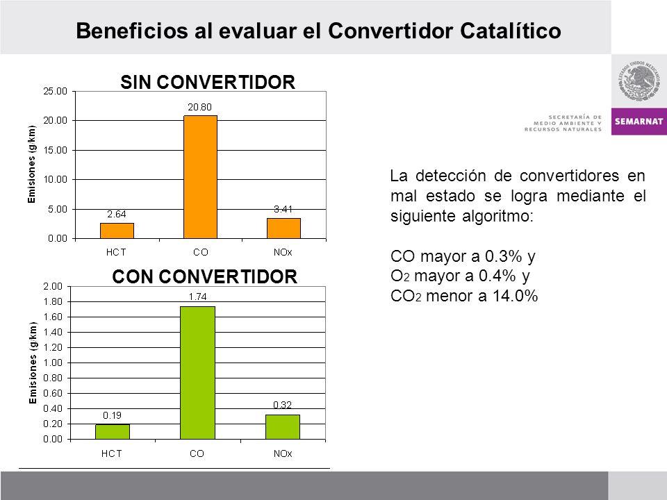 SIN CONVERTIDOR CON CONVERTIDOR La detección de convertidores en mal estado se logra mediante el siguiente algoritmo: CO mayor a 0.3% y O 2 mayor a 0.