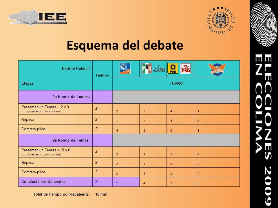 Esquema del debate Partido Pol í tico Tiempo EtapasTURNO 1a Ronda de Temas: Presentaci ó n Temas 1,2 y 3 (propuestas y compromisos) 4' 2 3 4 1 R é pli