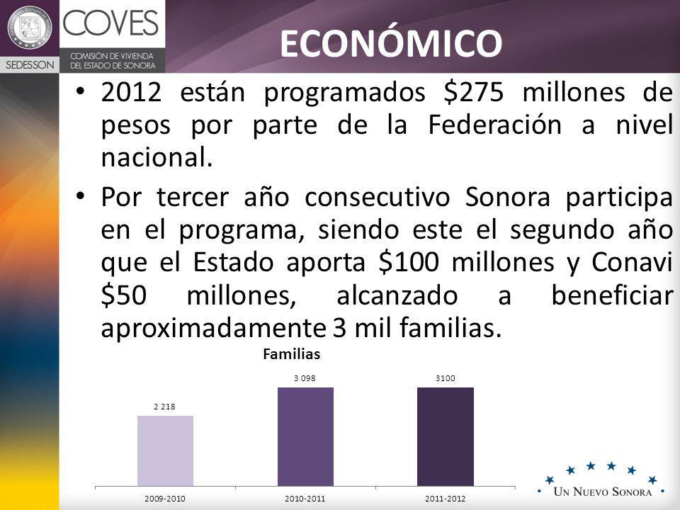 ECONÓMICO 2012 están programados $275 millones de pesos por parte de la Federación a nivel nacional. Por tercer año consecutivo Sonora participa en el