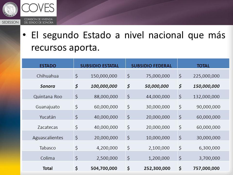 ESTADOSUBSIDIO ESTATALSUBSIDIO FEDERALTOTAL Chihuahua $ 150,000,000 $ 75,000,000 $ 225,000,000 Sonora $ 100,000,000 $ 50,000,000 $ 150,000,000 Quintana Roo $ 88,000,000 $ 44,000,000 $ 132,000,000 Guanajuato $ 60,000,000 $ 30,000,000 $ 90,000,000 Yucatán $ 40,000,000 $ 20,000,000 $ 60,000,000 Zacatecas $ 40,000,000 $ 20,000,000 $ 60,000,000 Aguascalientes $ 20,000,000 $ 10,000,000 $ 30,000,000 Tabasco $ 4,200,000 $ 2,100,000 $ 6,300,000 Colima $ 2,500,000 $ 1,200,000 $ 3,700,000 Total $ 504,700,000 $ 252,300,000 $ 757,000,000 El segundo Estado a nivel nacional que más recursos aporta.