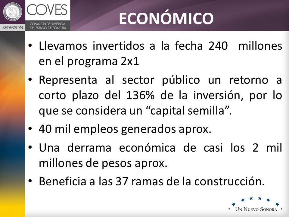ESTADOSUBSIDIO ESTATALSUBSIDIO FEDERALTOTAL Chihuahua $ 150,000,000 $ 75,000,000 $ 225,000,000 Sonora $ 100,000,000 $ 50,000,000 $ 150,000,000 Quintana Roo $ 88,000,000 $ 44,000,000 $ 132,000,000 Guanajuato $ 60,000,000 $ 30,000,000 $ 90,000,000 Yucatán $ 40,000,000 $ 20,000,000 $ 60,000,000 Zacatecas $ 40,000,000 $ 20,000,000 $ 60,000,000 Aguascalientes $ 20,000,000 $ 10,000,000 $ 30,000,000 Tabasco $ 4,200,000 $ 2,100,000 $ 6,300,000 Colima $ 2,500,000 $ 1,200,000 $ 3,700,000 Total $ 504,700,000 $ 252,300,000 $ 757,000,000 ECONÓMICO Llevamos invertidos a la fecha 240 millones en el programa 2x1 Representa al sector público un retorno a corto plazo del 136% de la inversión, por lo que se considera un capital semilla.
