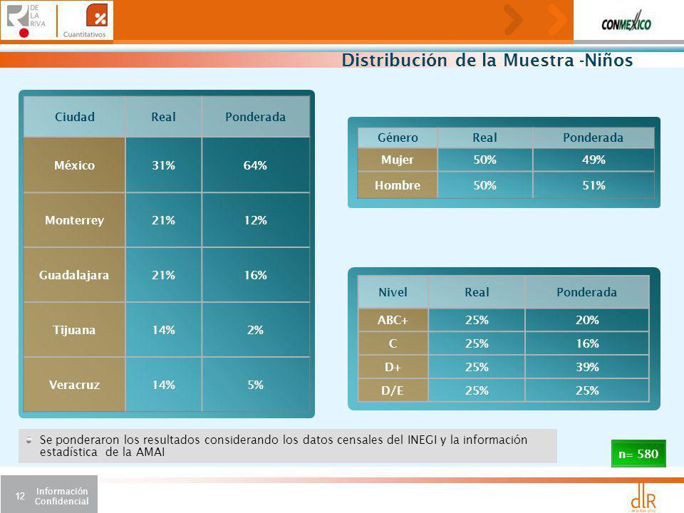 Información Confidencial 12 Distribución de la Muestra -Niños CiudadRealPonderada México31%64% Monterrey21%12% Guadalajara21%16% Tijuana14%2% Veracruz14%5% GéneroRealPonderada Mujer50%49% Hombre50%51% NivelRealPonderada ABC+25%20% C25%16% D+25%39% D/E25% n= 580 Se ponderaron los resultados considerando los datos censales del INEGI y la información estadística de la AMAI