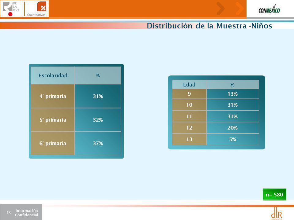 Información Confidencial 13 Distribución de la Muestra -Niños Escolaridad% 4° primaria31% 5° primaria32% 6° primaria37% Edad% 913% 1031% 1131% 1220% 135% n= 580