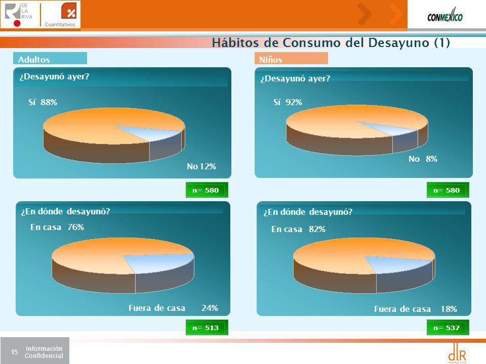 Información Confidencial 15 n= 537 82%En casa 18%Fuera de casa ¿En dónde desayunó.