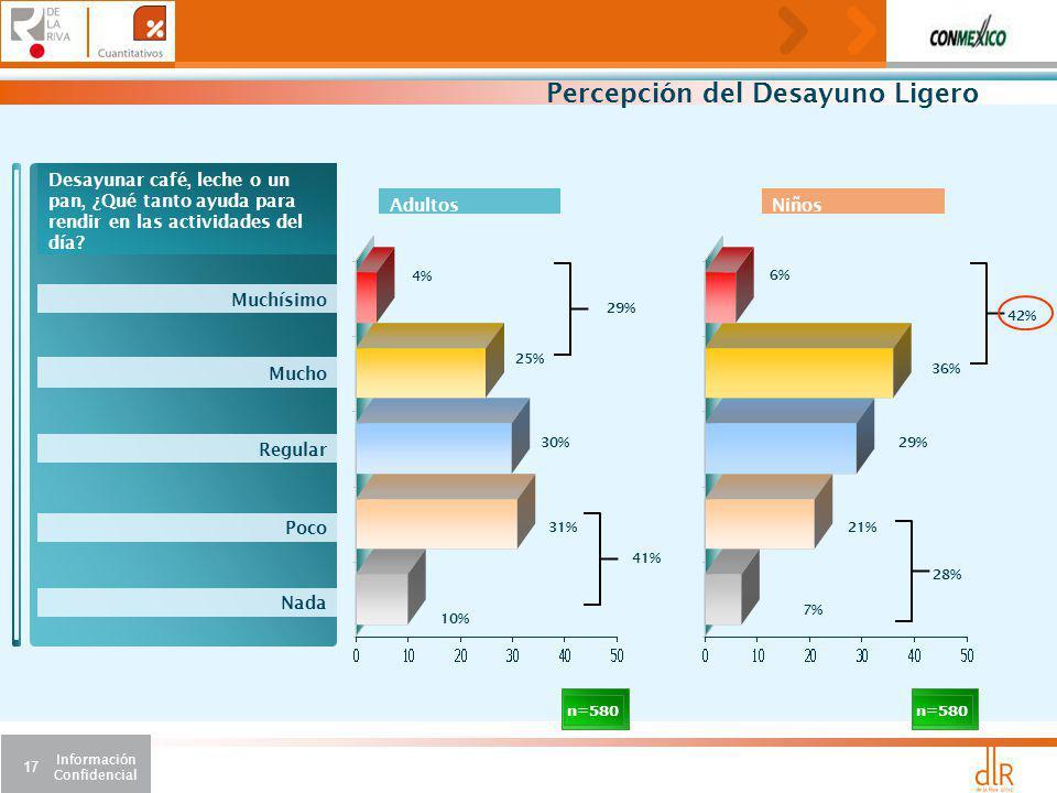 Información Confidencial 17 Percepción del Desayuno Ligero n=580 Desayunar café, leche o un pan, ¿Qué tanto ayuda para rendir en las actividades del día.