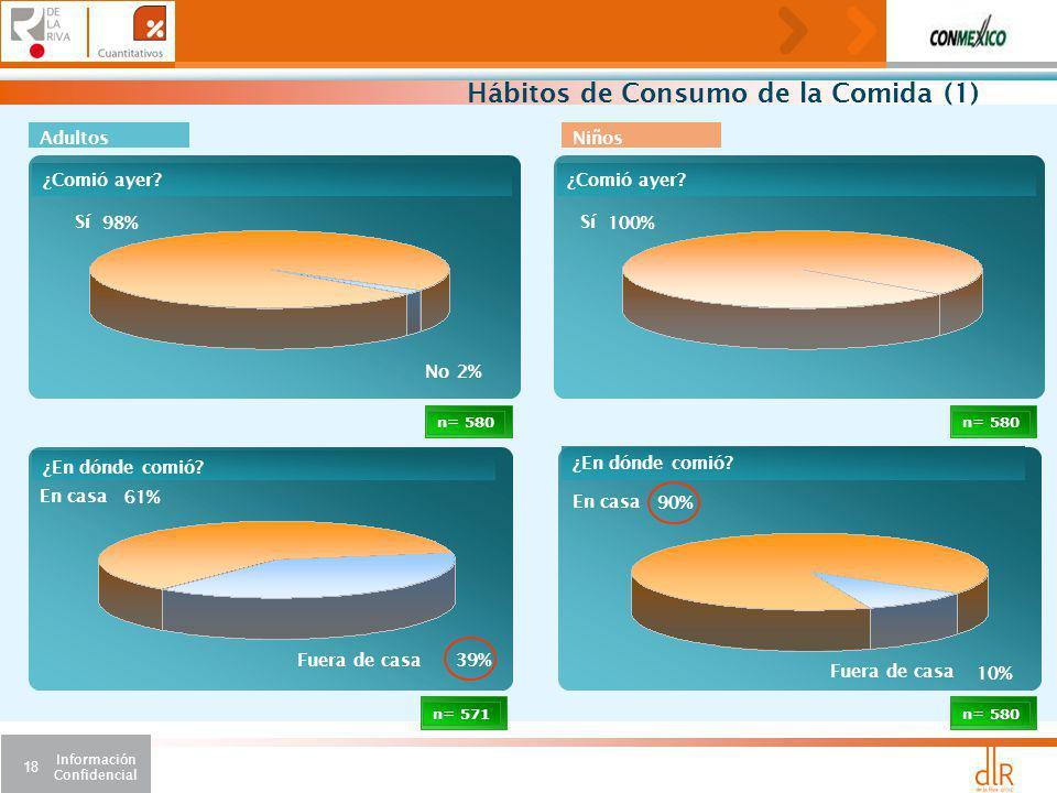 Información Confidencial 18 n= 580 90% En casa 10% Fuera de casa ¿En dónde comió.