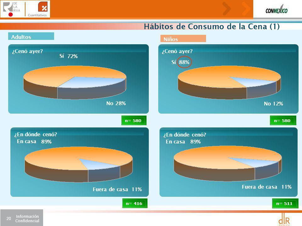 Información Confidencial 20 n= 511 89% En casa 11% Fuera de casa ¿En dónde cenó.
