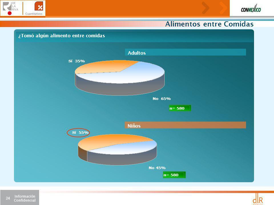Información Confidencial 24 ¿Tomó algún alimento entre comidas Sí 35% n= 580 No 65% Sí 55% n= 580 No 45% Adultos Niños Alimentos entre Comidas
