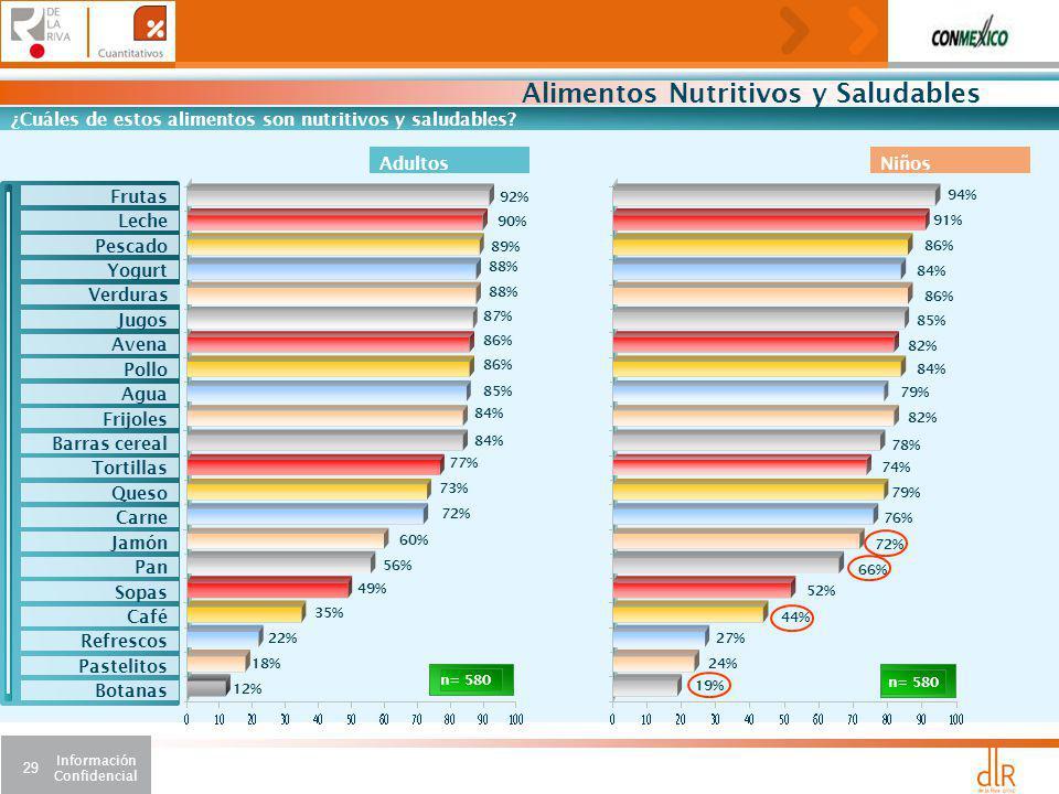Información Confidencial 29 Alimentos Nutritivos y Saludables ¿Cuáles de estos alimentos son nutritivos y saludables.