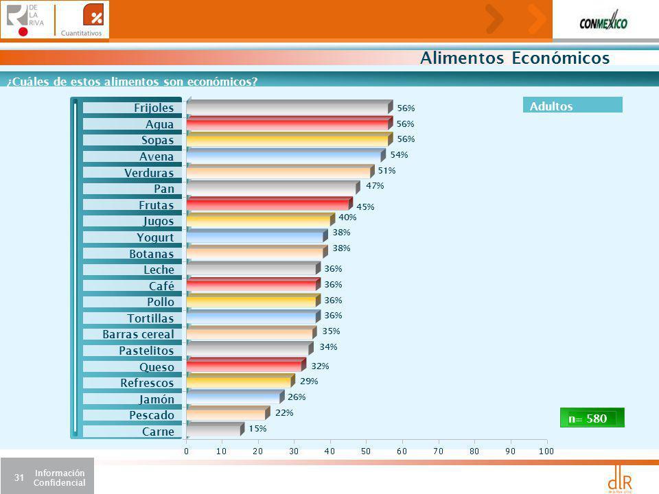 Información Confidencial 31 Alimentos Económicos ¿Cuáles de estos alimentos son económicos.
