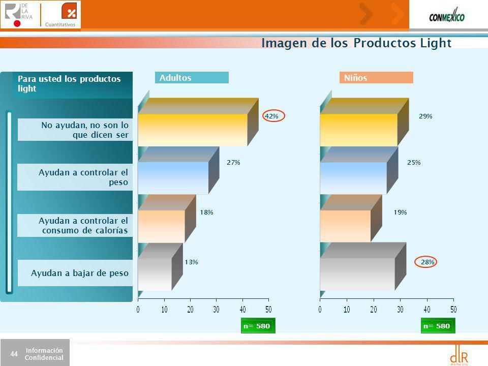 Información Confidencial 44 Imagen de los Productos Light n= 580 Para usted los productos light Ayudan a bajar de peso Ayudan a controlar el peso No ayudan, no son lo que dicen ser Ayudan a controlar el consumo de calorías 42% 27% 18% 13% 29% 25% 19% 28% n= 580 AdultosNiños