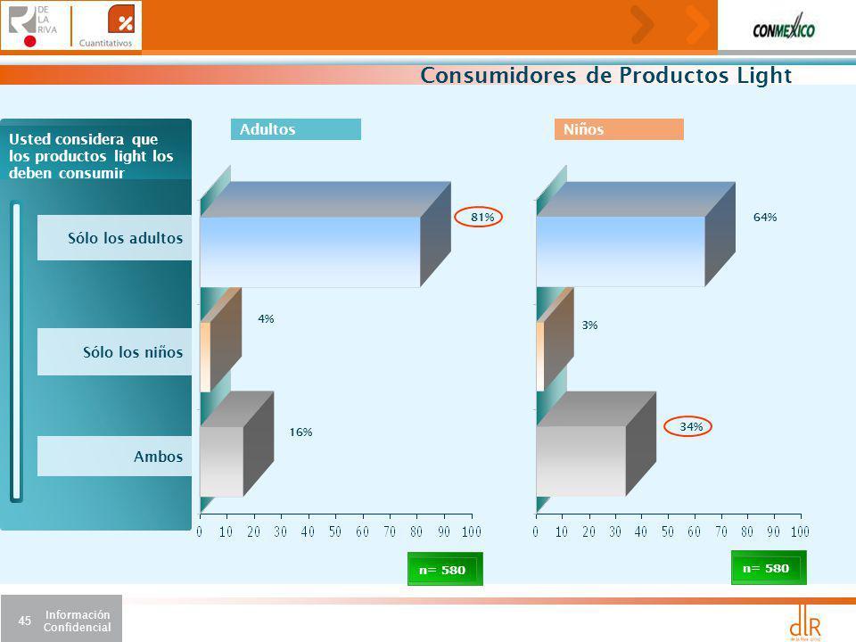 Información Confidencial 45 Consumidores de Productos Light Usted considera que los productos light los deben consumir Sólo los adultos Sólo los niños Ambos 81% n= 580 4% 16% 64% 3% 34% AdultosNiños