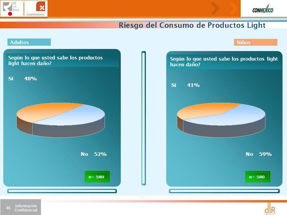 Información Confidencial 46 Riesgo del Consumo de Productos Light 48% Sí 52%No Según lo que usted sabe los productos light hacen daño.