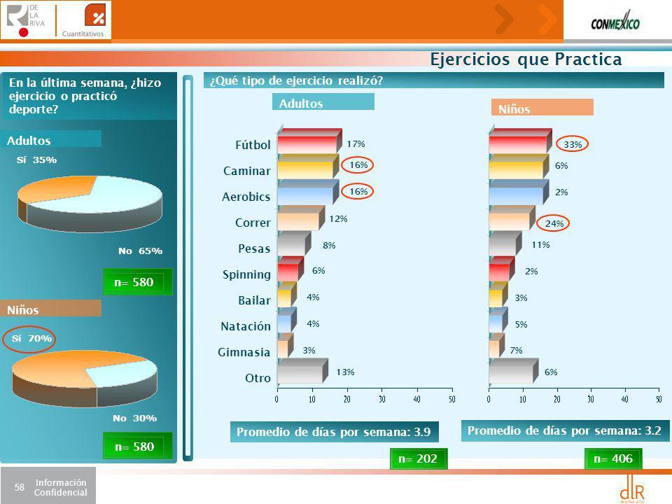 Información Confidencial 58 Sí 35% No 65% En la última semana, ¿hizo ejercicio o practicó deporte.