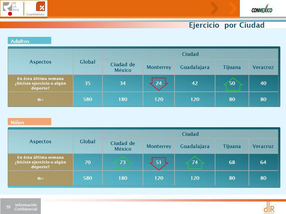 Información Confidencial 59 Ejercicio por Ciudad AspectosGlobal Ciudad Ciudad de México MonterreyGuadalajaraTijuanaVeracruz En ésta última semana ¿hiciste ejercicio o algún deporte.
