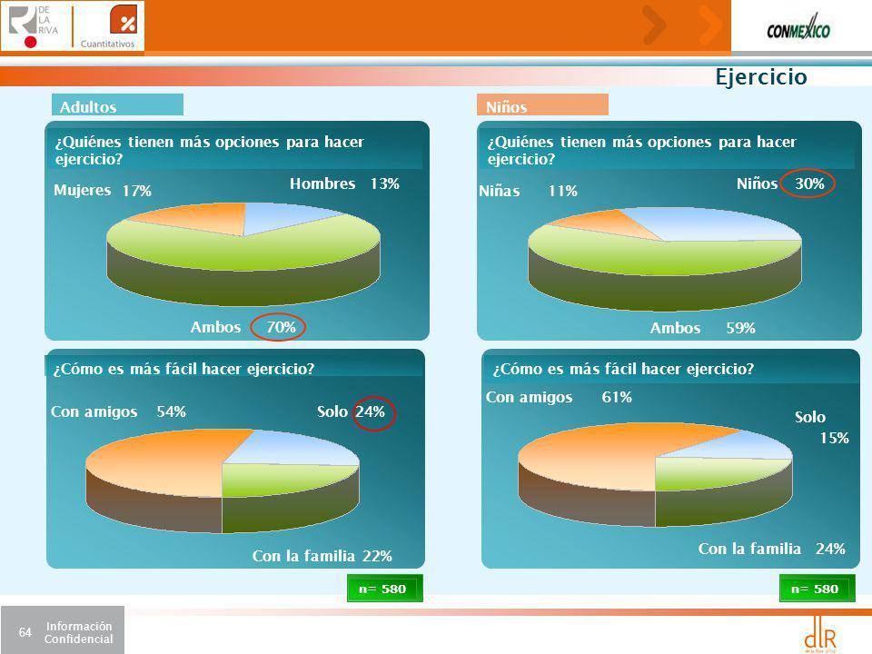 Información Confidencial 64 61%Con amigos 24%Con la familia ¿Cómo es más fácil hacer ejercicio.