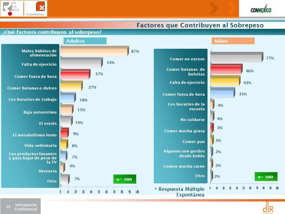 Información Confidencial 70 AdultosNiños Factores que Contribuyen al Sobrepeso ¿Qué factores contribuyen al sobrepeso.