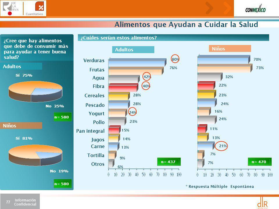 Información Confidencial 77 No 25% n= 580 ¿Cree que hay alimentos que debe de consumir más para ayudar a tener buena salud.