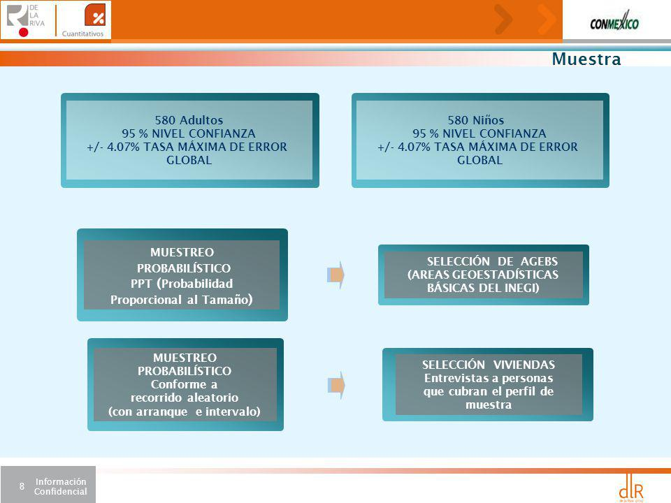 Información Confidencial 8 Muestra MUESTREO PROBABILÍSTICO Conforme a recorrido aleatorio (con arranque e intervalo) SELECCIÓN VIVIENDAS Entrevistas a personas que cubran el perfil de muestra MUESTREO PROBABILÍSTICO PPT ( Probabilidad Proporcional al Tamaño ) SELECCIÓN DE AGEBS (AREAS GEOESTADÍSTICAS BÁSICAS DEL INEGI) 580 Adultos 95 % NIVEL CONFIANZA +/- 4.07% TASA MÁXIMA DE ERROR GLOBAL 580 Niños 95 % NIVEL CONFIANZA +/- 4.07% TASA MÁXIMA DE ERROR GLOBAL