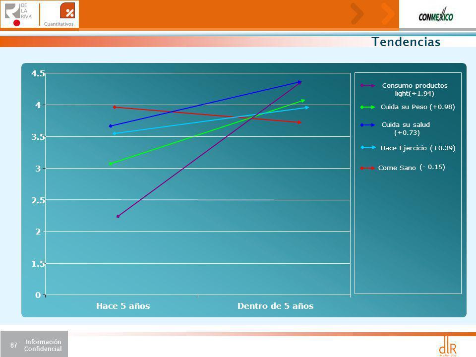 Información Confidencial 87 Come Sano (- 0.15) Cuida su Peso (+0.98) Hace Ejercicio (+0.39) 0 1.5 2 2.5 3 3.5 4 4.5 Hace 5 añosDentro de 5 años Consumo productos light(+1.94) Cuida su salud (+0.73) Tendencias