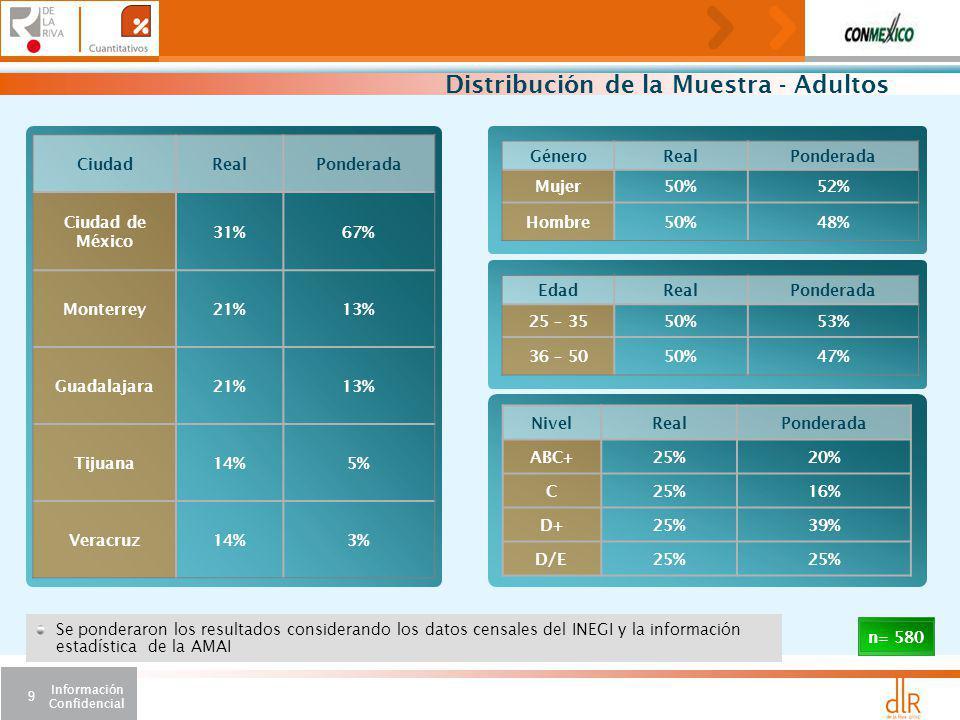 Información Confidencial 9 Distribución de la Muestra - Adultos CiudadRealPonderada Ciudad de México 31%67% Monterrey21%13% Guadalajara21%13% Tijuana14%5% Veracruz14%3% GéneroRealPonderada Mujer50%52% Hombre50%48% NivelRealPonderada ABC+25%20% C25%16% D+25%39% D/E25% n= 580 EdadRealPonderada 25 – 3550%53% 36 – 5050%47% Se ponderaron los resultados considerando los datos censales del INEGI y la información estadística de la AMAI