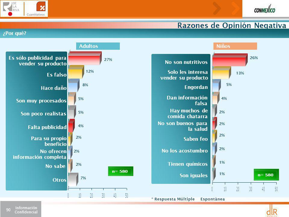 Información Confidencial 90 Razones de Opinión Negativa n= 580 ¿Por qué.