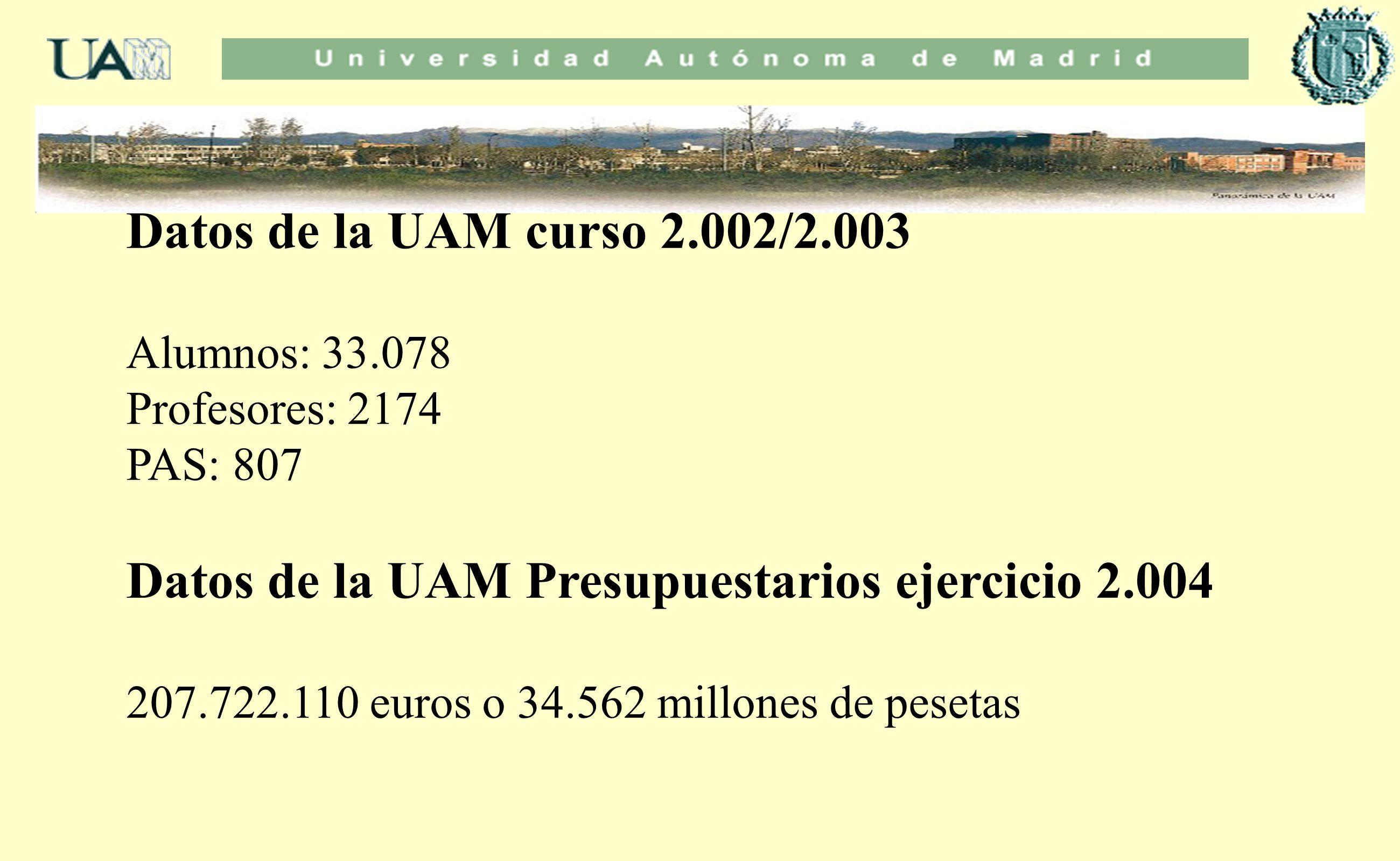 Datos de la UAM curso 2.002/2.003 Alumnos: 33.078 Profesores: 2174 PAS: 807 Datos de la UAM Presupuestarios ejercicio 2.004 207.722.110 euros o 34.562